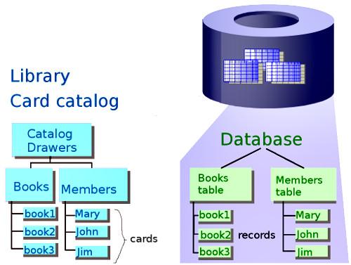 Delphi Community edition database tutorials, part 1